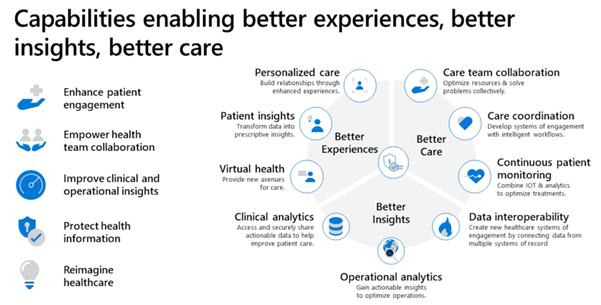 How is microsoft teams empowering healthcare providers in covid19