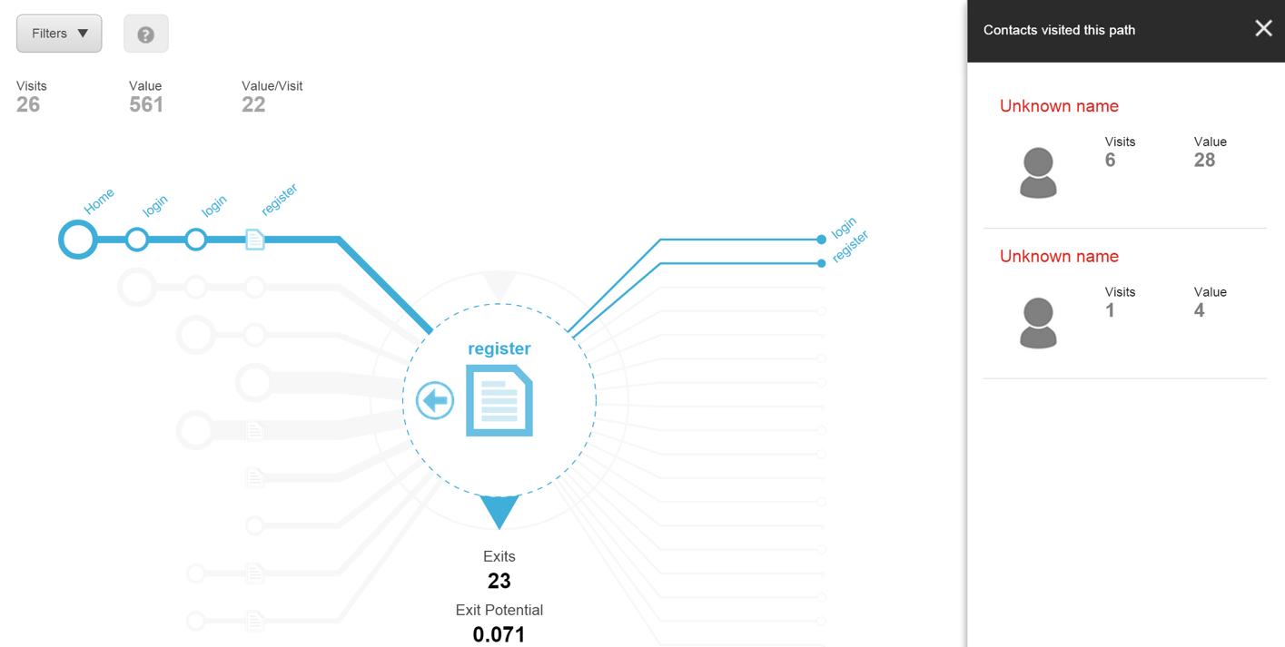 Sitecore path analyzer helping marketers craft awe inspiring customer experiences
