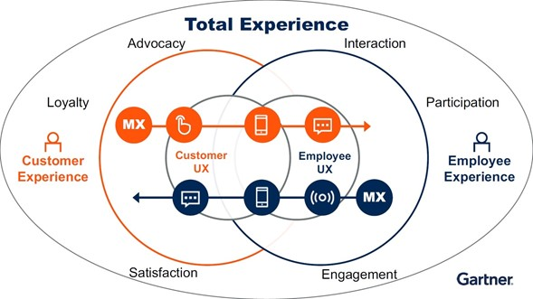 Adopting total experience transformation to tackle business challenges and drive customer loyalty