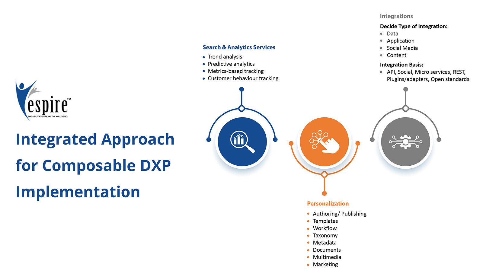 Composable dxp your 5point guide to build future ready digital experiences1