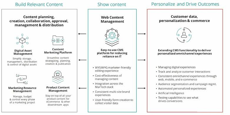 Master personalization with full control on your content lifecycle with sitecore