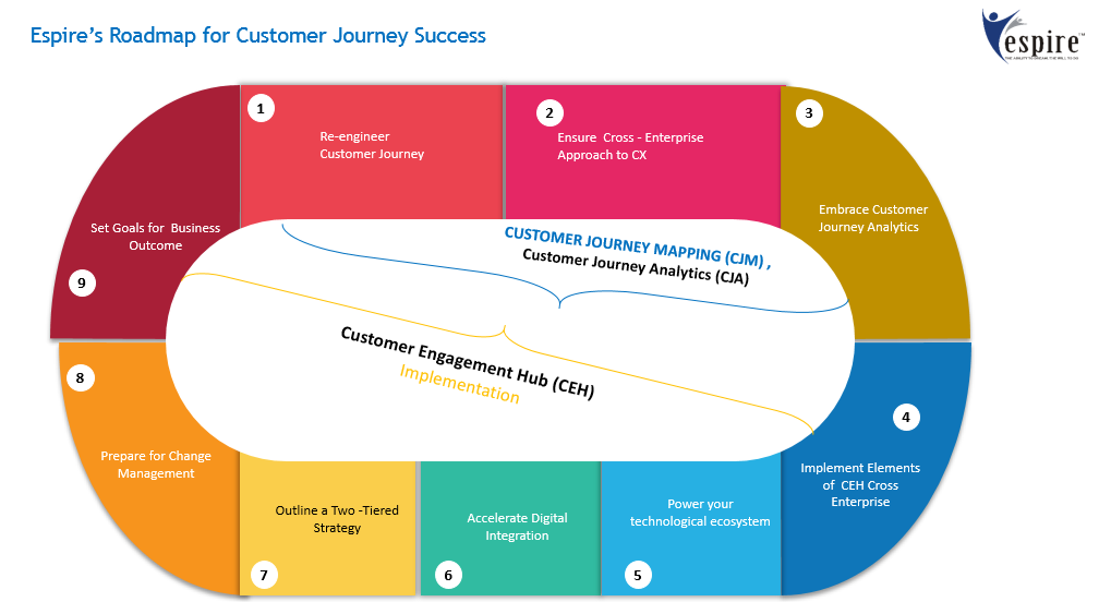 5 necessary steps to design a customer journey map that works every time