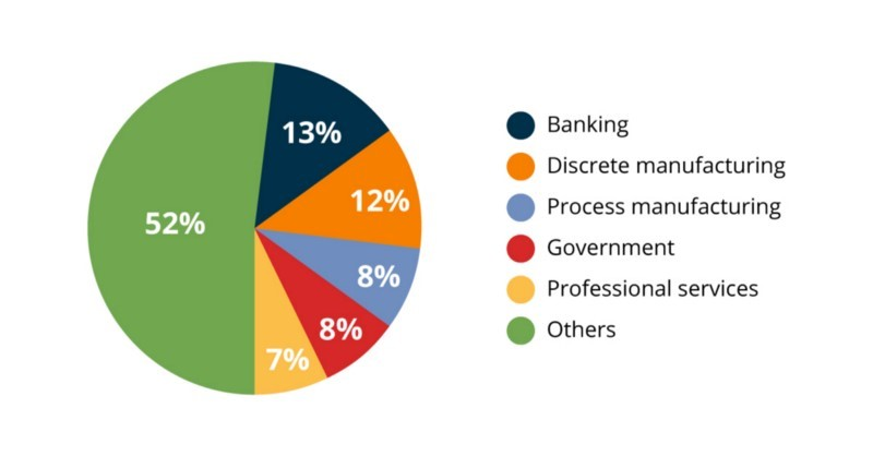Transformation of banking industry with big data analytics