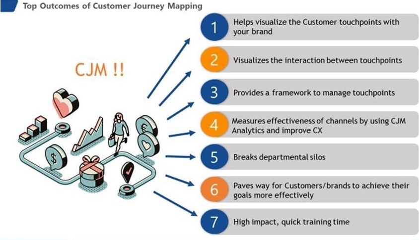 Customer journey maps the winning B2B Recipe to Help Succeed More