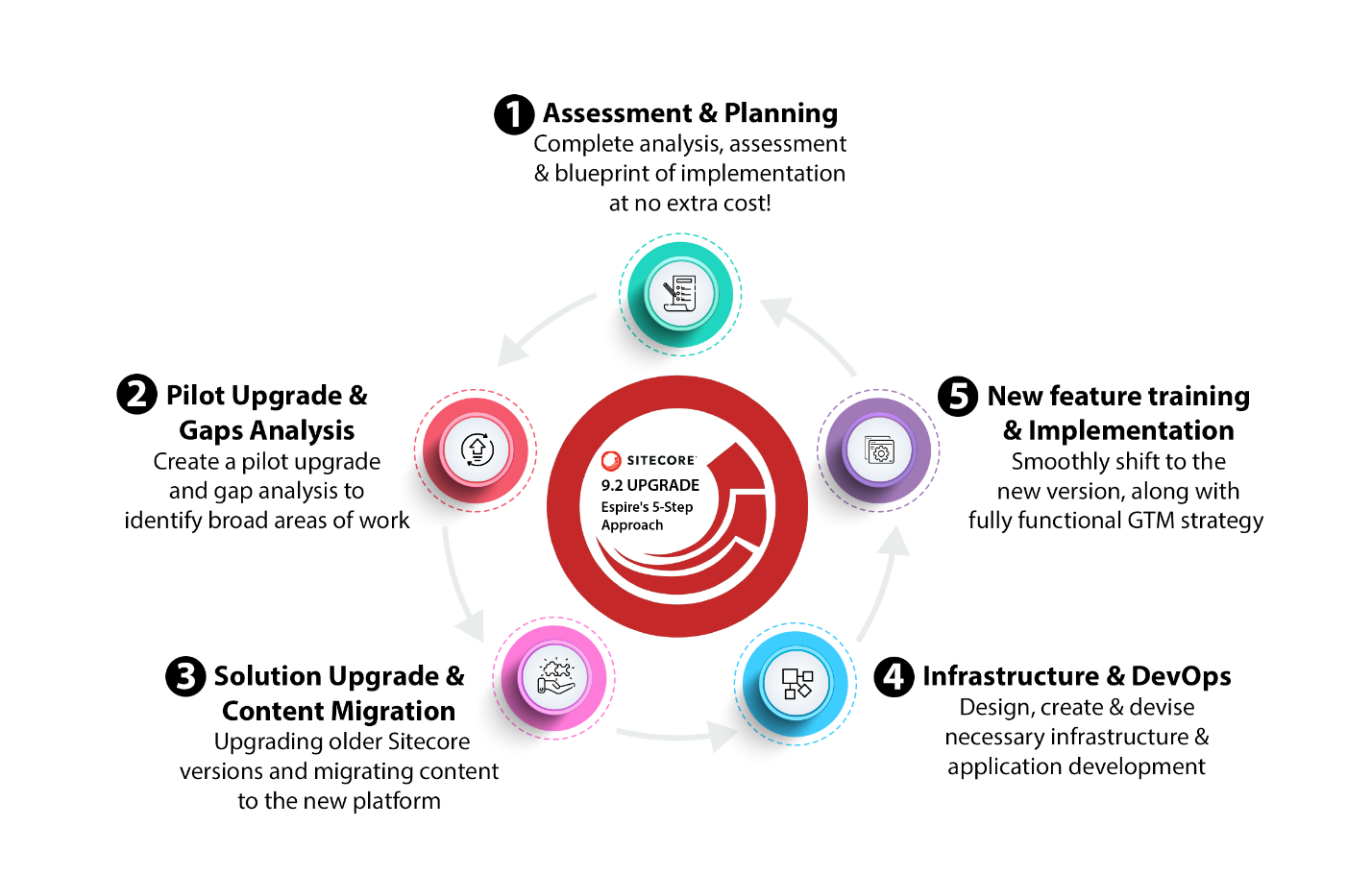 Espire's 5 Step Approach to Sitecore 9.2 Upgrade