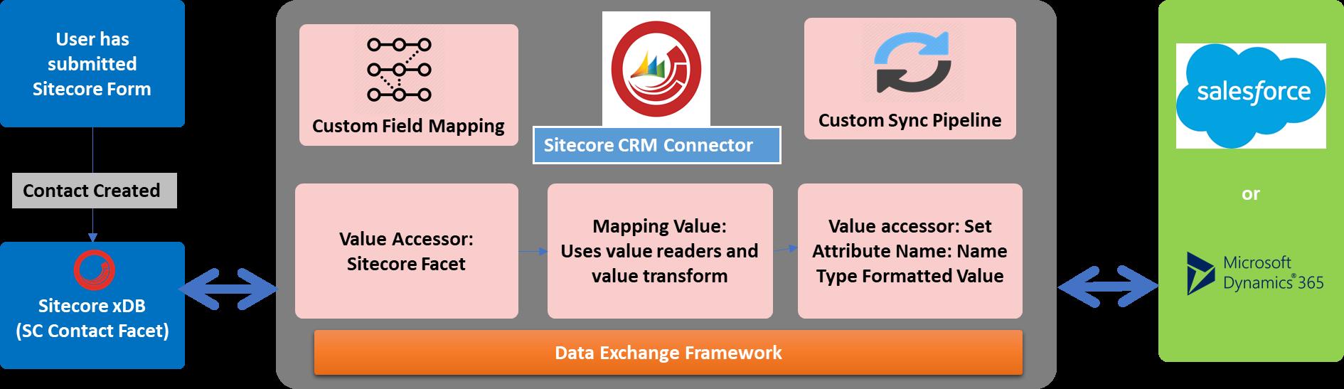 Sitecore CRM Connectors