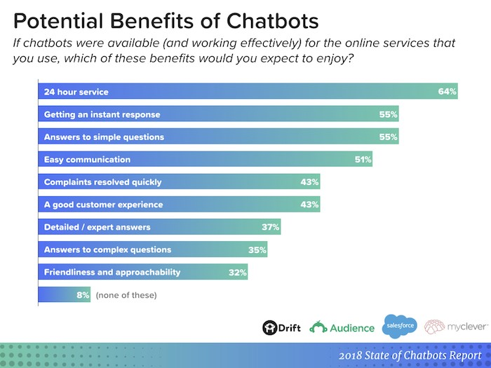 Six top ways chatbots boost your customer experience image